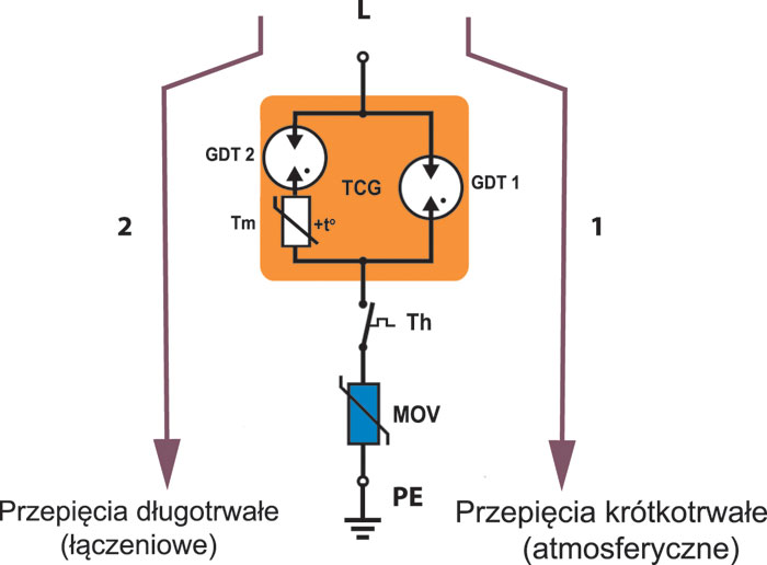 Rys. 5. Drogi przepływu prądów wyładowczych wywołanych przepięciami krótkotrwałymi (1) i długotrwałymi (2)