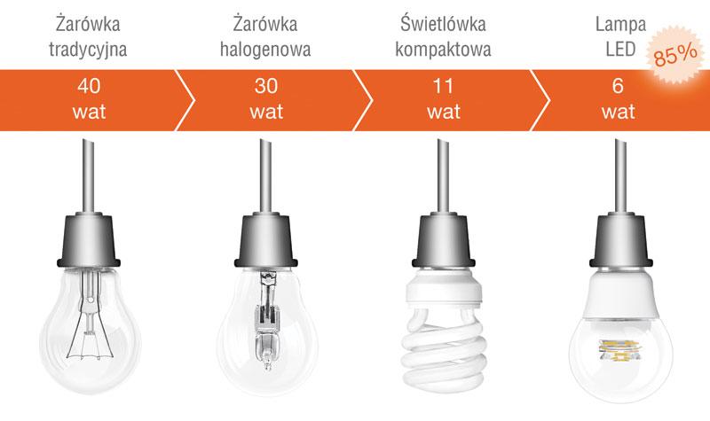 Porównanie efektywności różnych źródeł światła