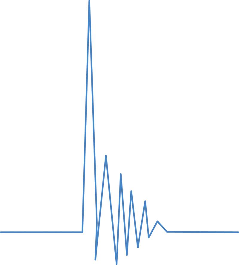 Rys. 2. Wysoki prąd łączeniowy jest częstym powodem występowania problemów w instalacjach oświetleniowych opartych na źródłach LED