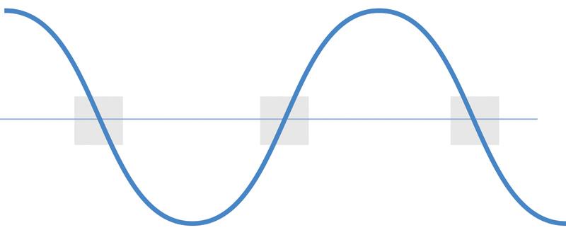Rys. 3. Łączenie w punkcie zerowym polega na załączaniu styków w chwili, gdy wartość napięcia sinusoidy jest zbliżona do zera
