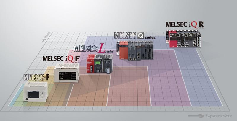 Przegląd sterowników Mitsubishi Electric