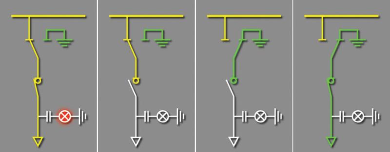 Rys. 4. Sekwencja łączeń podczas przejścia z pozycji pracy do uziemienia kabli SN