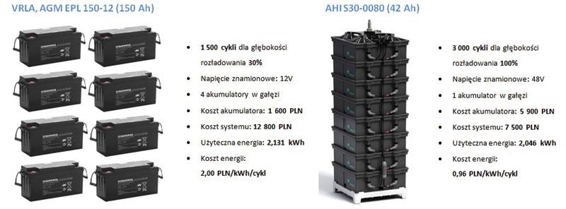 Rys. 2. Porównanie kosztów systemów bateryjnych w technologii AGM i AHI