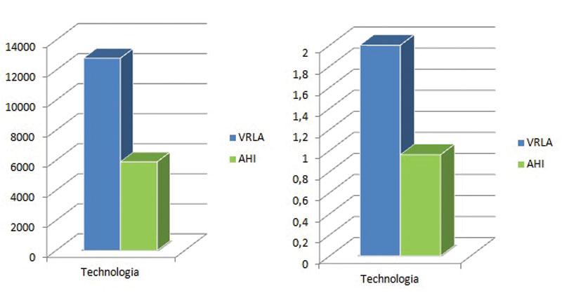 Rys. 3. Koszty systemów i koszty energii w technologii AGM i AHI