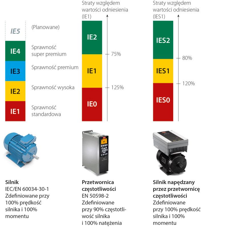 Rys. 1. Klasy efektywności dla urządzeń napędowych