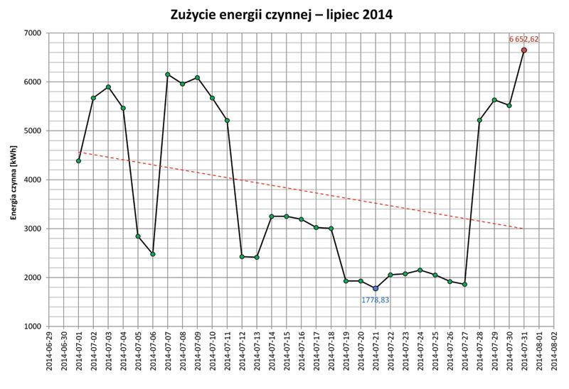 Rys. 3. Przykładowy raport zużycia energii systemu Sentron Powermanager