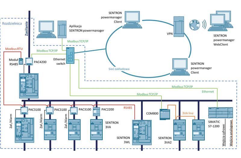 Rys. 5. Topolgia systemu Sentron Powermanager oparta na standardzie RS485