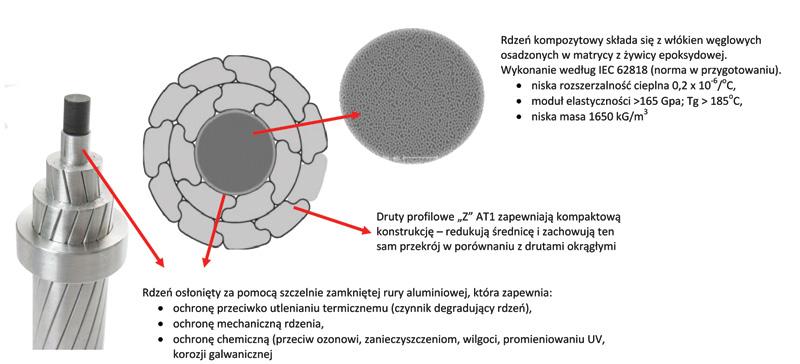 Rys. 1. Konstrukcja przewodu LoSag typu ACPR (Aluminum Conductor Polimer-matrix Reinforced)