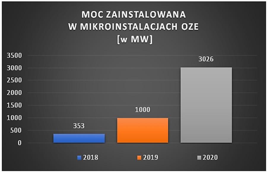 Przyrost mocy zainstalowanej w mikroinstalacjach OZE w latach 2018-2020 (w MW)