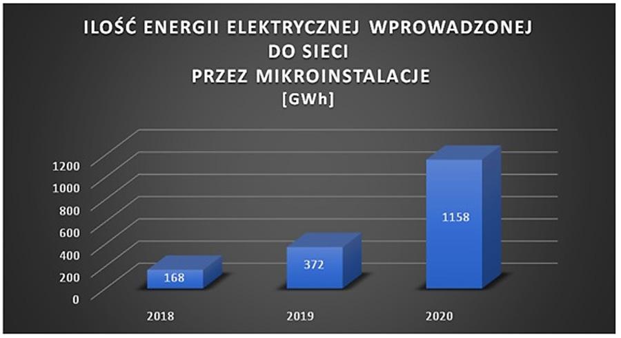 Ilość energii elektrycznej wprowadzonej do sieci dystrybucyjnych przez wszystkie mikroinstalacje